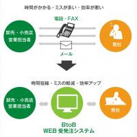 BtoB WEB受発注システム解説図